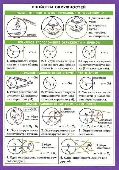 Все формулы связанные с окружностями