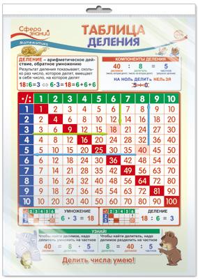 Плакат Таблица деления А3 в инд/уп