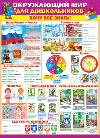 Плакат Окружающий мир для дошкольников Хочу все знать! А2 вертик