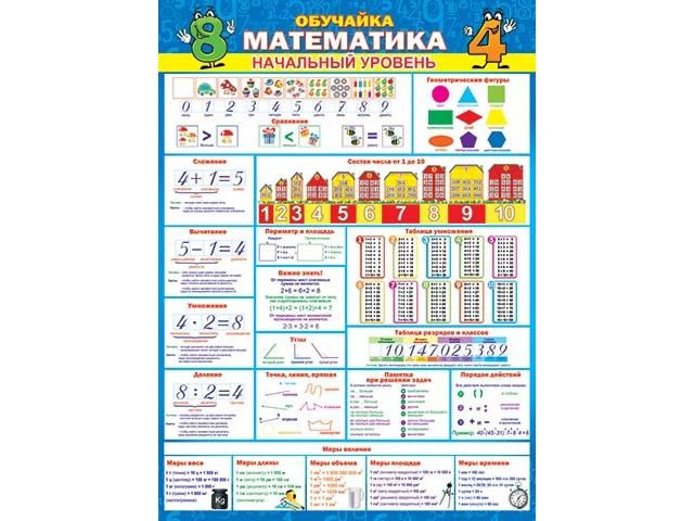 Плакат Обучайка Математика Начальный уровень А2 вертик