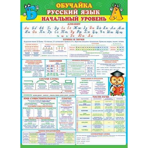 Плакат Обучайка Русский язык Начальный уровень А2 вертик сова