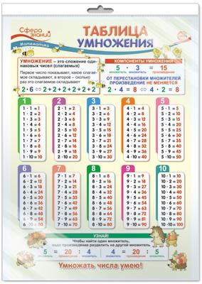 Плакат Таблица умножения А3 вертик в инд/уп