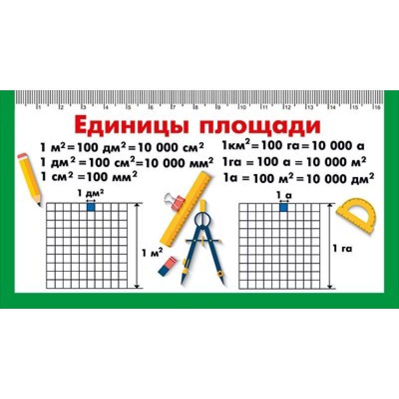Шпаргалка-карточка Единицы площади. Таблица умножения. А6