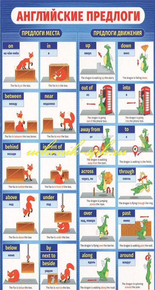 Шпаргалка-карточка Английские предлоги. English Alphabet