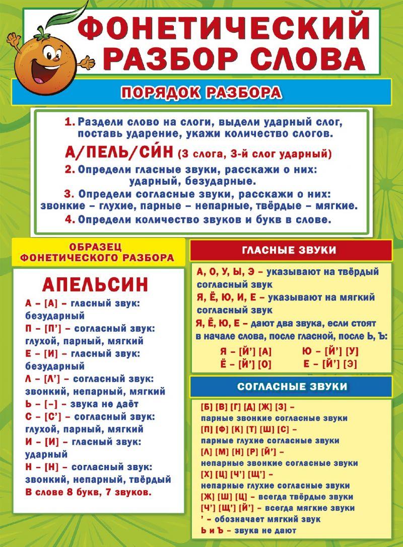 Шпаргалка-карточка Фонетический разбор слова А6