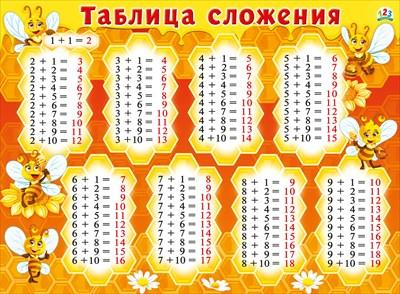 Плакат Таблица сложения А2 горизонт Пчелки
