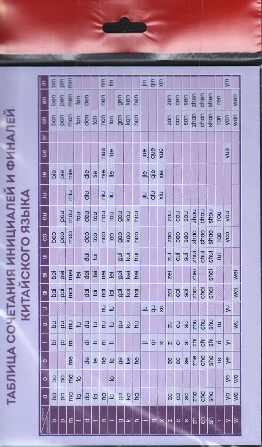 Комплект из 6 таблиц для изучения китайского языка