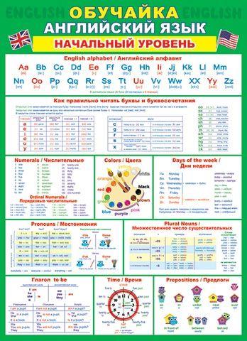 Плакат Обучайка Английский язык Начальный уровень А2 вертик зеленый фон