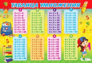Коврик настольный детский А3 Таблица умножения