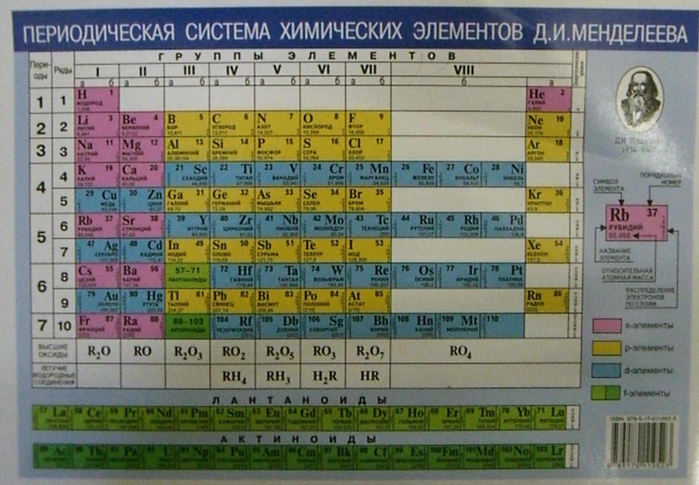 Периодическая система химических элементов Д.И. Менделеева / Растворимость