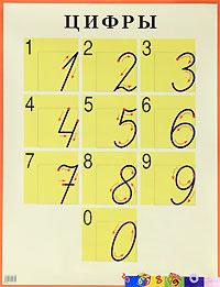 Плакат Цифры: Наглядное пособие для начальной школы