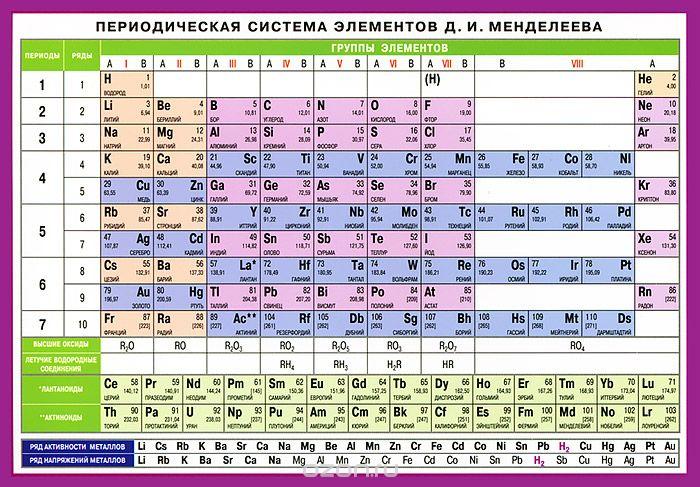 Памятки-шпаргалки. Периодическая система элементов Д.И.Менделеева: Спр.табл