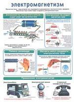 Плакат Магнетизм. Электромагнетизм (А4 формат)
