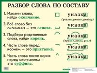 Плакат Разбор слова по составу: Наглядное пособие для нач. школы