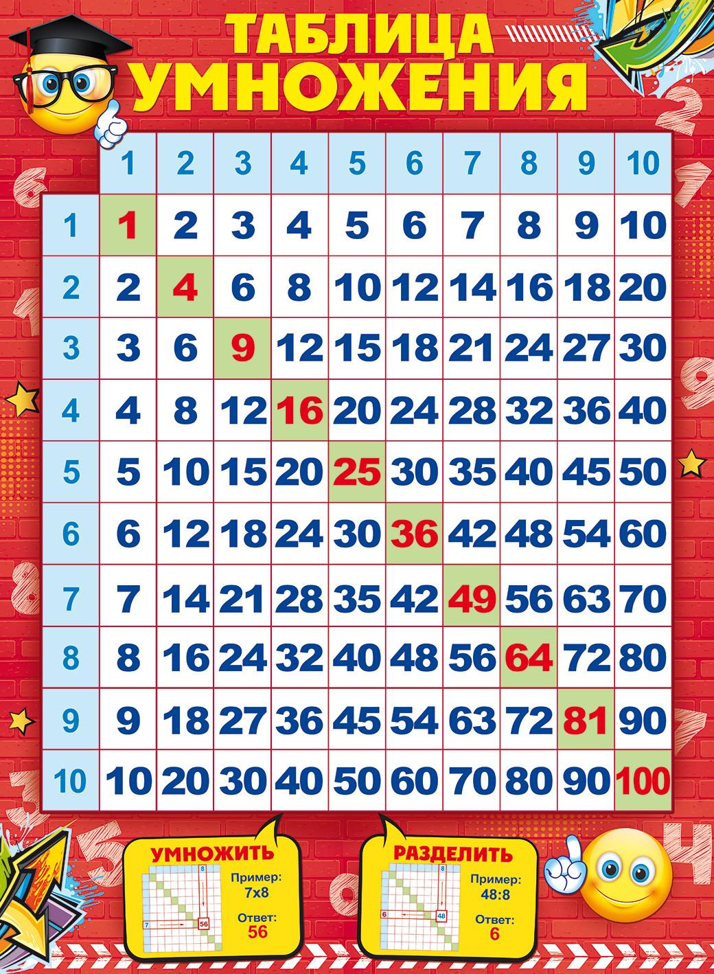 Плакат Таблица умножения А2 вертик смайлы красный