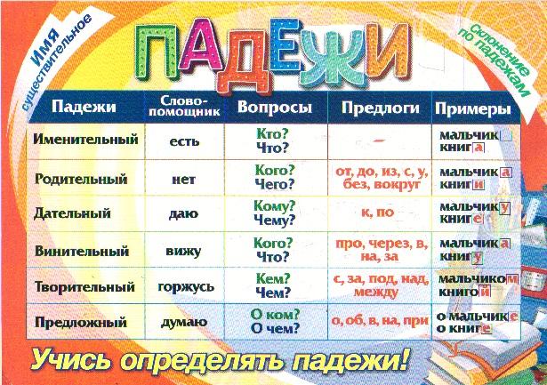 Таблица-плакат Падежи