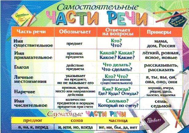 Таблица-плакат Части речи