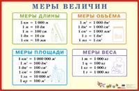 Плакат Меры величин: Наглядное пособие для начальной школы