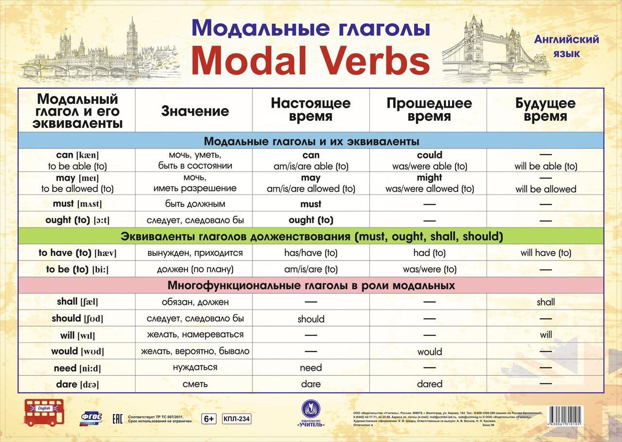 Плакат Английский язык. Модальные глаголы ФГОС