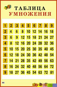 Плакат Таблица умножения. Наглядное пособие для начальной школы