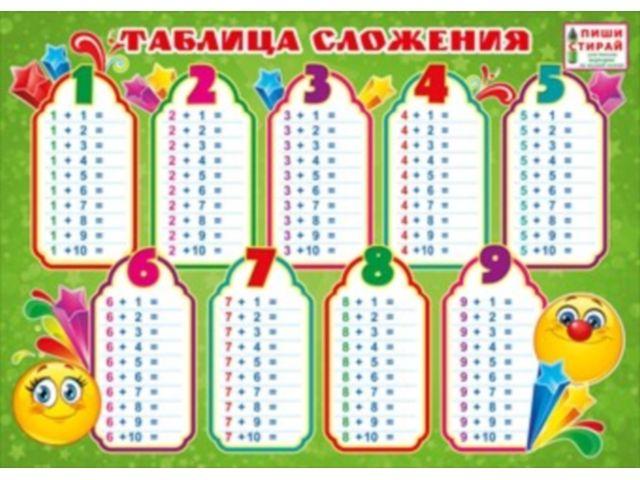 Плакат Таблица сложения А4 Пиши стирай