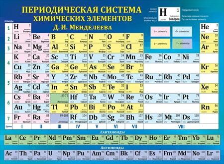 Плакат Периодическая система химич. эл-ов Д.И. Менделеева А2 горизонт