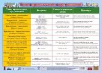 Плакат Английский язык. Типы придаточных предложений