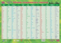 Плакат Английский язык. Таблица неправильных глаголов
