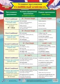 Плакат Английский язык. Условные предложения