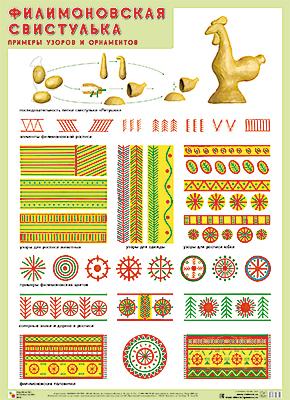 Плакат Филимоновская свистулька. Примеры узоров и орнаментов