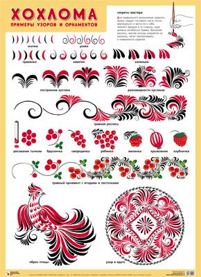 Плакат Хохлома. Примеры узоров и орнаментов