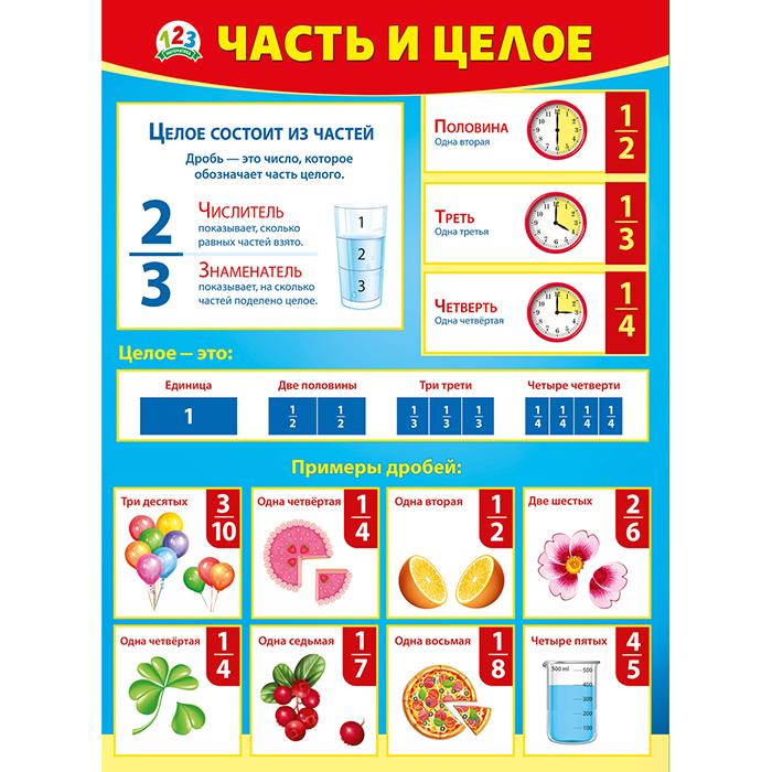 Плакат Часть и целое А2 вертик красно-виняя рамка