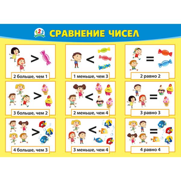 Плакат Сравнение чисел А2 горизонт дети