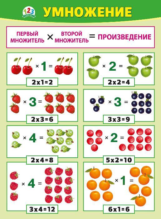 Плакат Умножение А2 вертик зеленая рамка