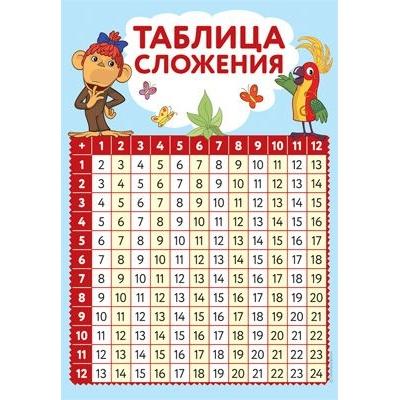 """Плакат Таблица сложения А2 """"38 попугаев"""""""