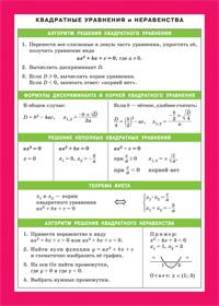 Памятки-шпаргалки. Квадратные уравнения и неравенства. Таблица квадратов чи