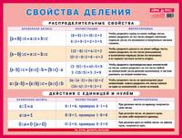 Плакат Свойства деления