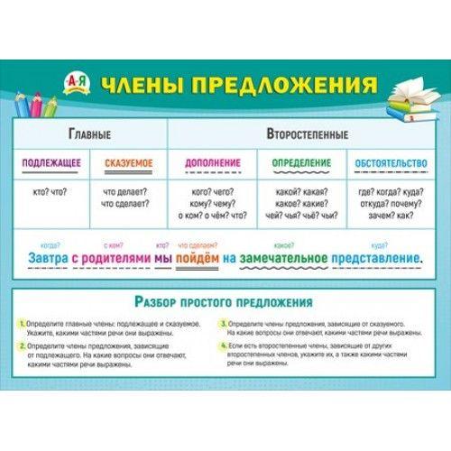 Плакат Члены предложения А2 горизонт зеленоватая рамка
