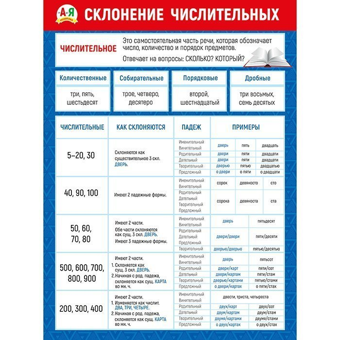 Плакат Склонение числительных А2 вертик красно-синяя рамка