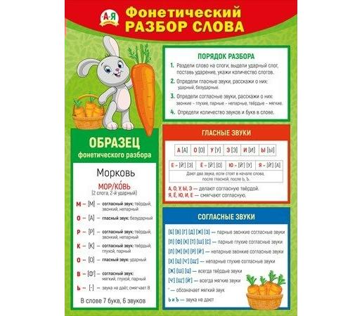 Плакат Фонетический разбор слова А2 вертик зайка с морковкой