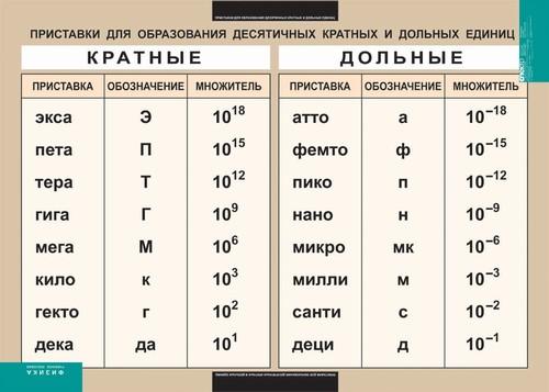 Наглядное пособие Приставки для образования десятичных кратных и дольных ед