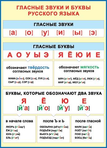 Плакат Гласные звуки и буквы русского языка А2 вертик