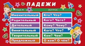 Шпаргалка-карточка Падежи. Согласные звуки русского языка