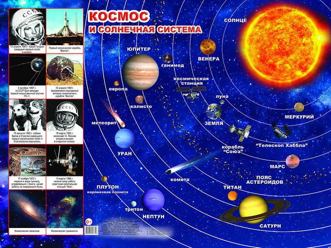 Плакат Космос и солнечная система