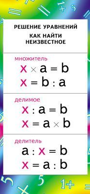 Шпаргалка-карточка Решение уравнений Как найти неизвестное +табл умножен