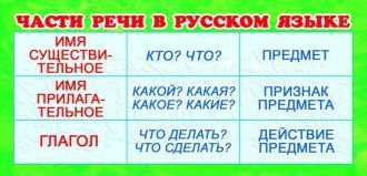 Шпаргалка-карточка Части речи в русском языке