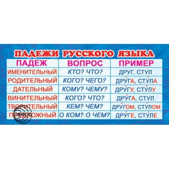 Шпаргалка-карточка Падежи русского языка 6*13