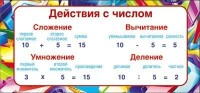 Шпаргалка-карточка Действия с числом + табл умнож мини