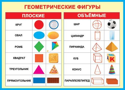 Плакат Геометрические фигуры А2 горизонт