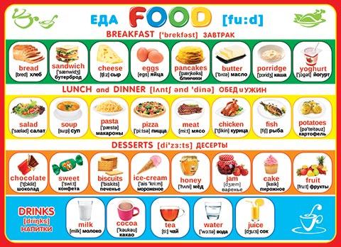 Плакат Еда FOOD А2 горизонт